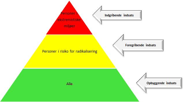Model-radikalisering.png